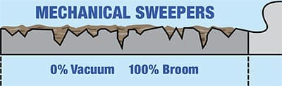 mechanical sweepers how the regenerative system works tymco street sweepers tymco 600 wiring diagram at virtualis.co