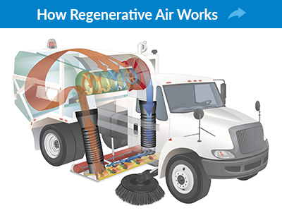 regenerative air system how the regenerative system works tymco street sweepers tymco 600 wiring diagram at virtualis.co