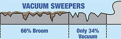 vacuum sweepers how the regenerative system works tymco street sweepers tymco 600 wiring diagram at virtualis.co