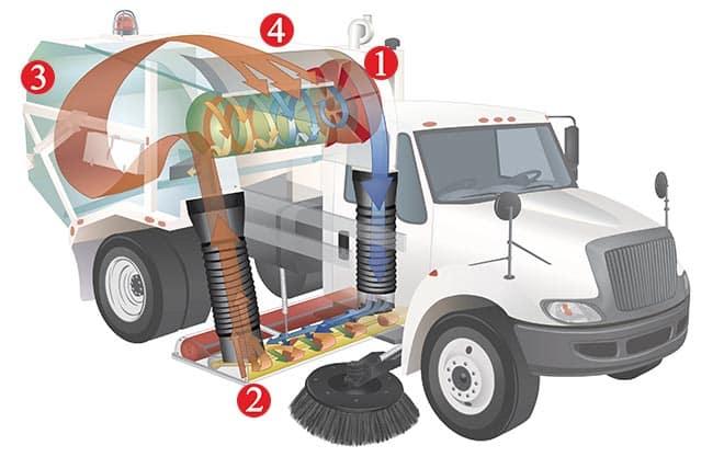 Model 600 Regenerative Air Street Sweeper Manufacturer